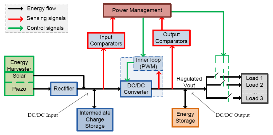 ASC block diagram and energy flow